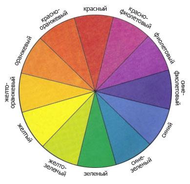 Дополнительные цветовые схемы